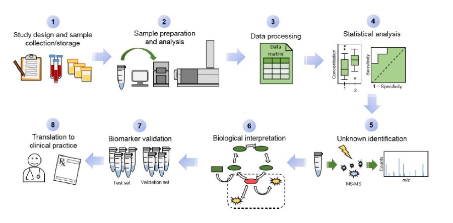 Figure 1-Biomarker Discovery delete