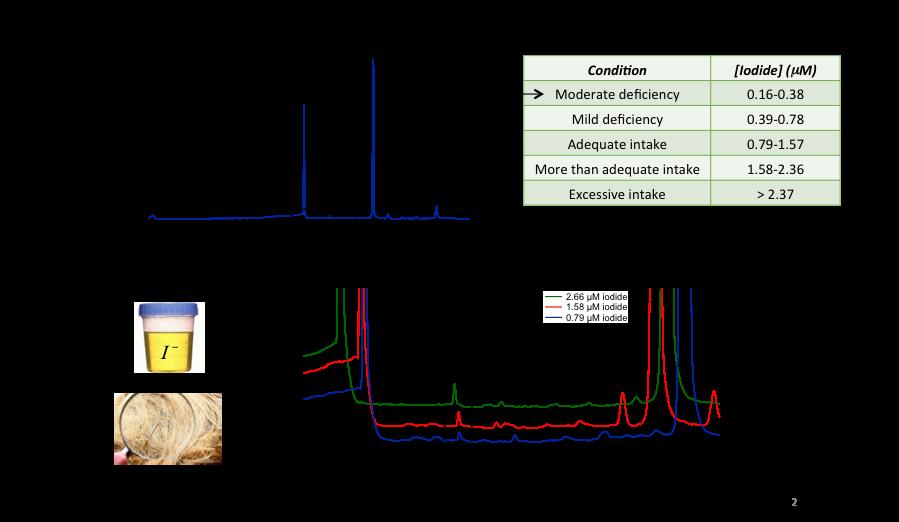 Figure 2-Targeted Metabolite Analysis